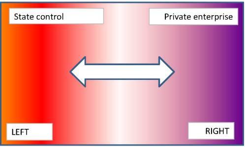 Political diagram 1