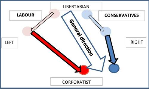 Political diagram 3