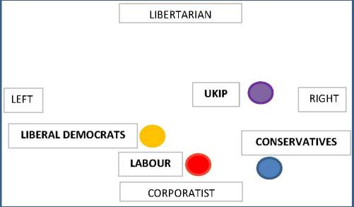Political diagram 4