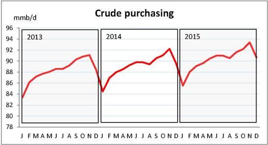 Crude purchasing