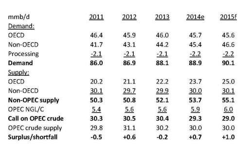 Oil supply and demand custom