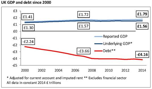 UK debt & GDP