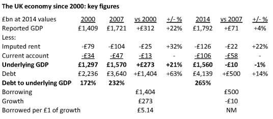 UK GDP-Debt table