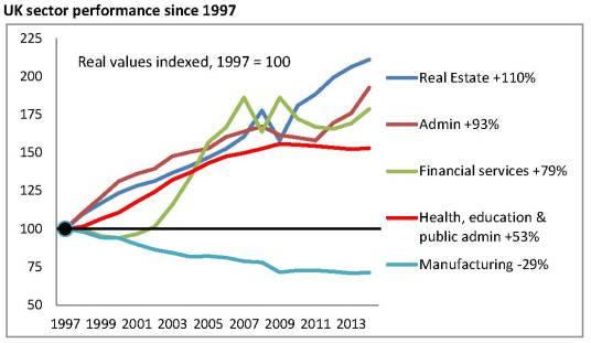 UK GVA since 1997