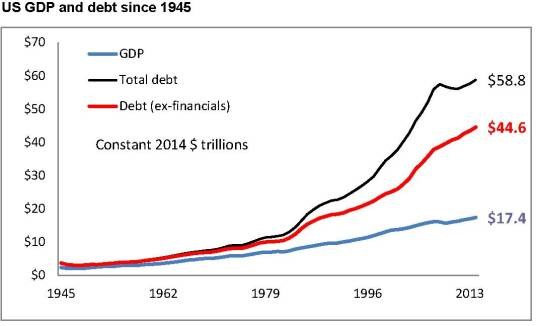 US debt & GDP