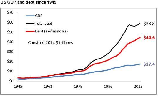 US debt & GDP