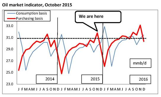Oil supply and demand 10-2015