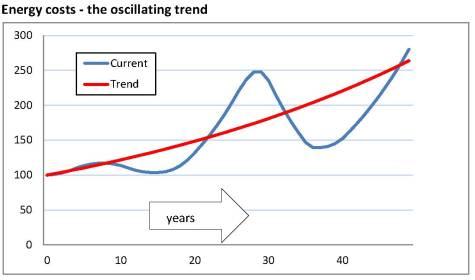 SEEDS 16 chart 04 - oscillating