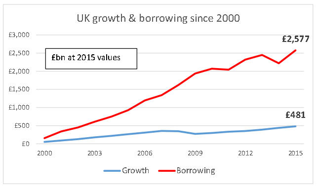 Who is to blame for the uk consumer debt mountain?