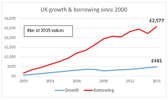 uk-growth-borrowing-since-2000jpg_page1
