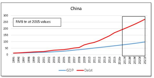 China bespoke 1 GDP & debtjpg_Page1