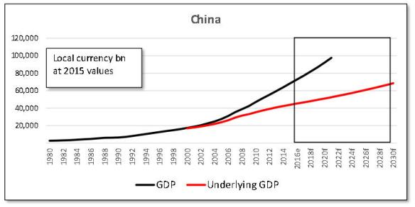 China bespoke 3 GDP % ULjpg_Page1