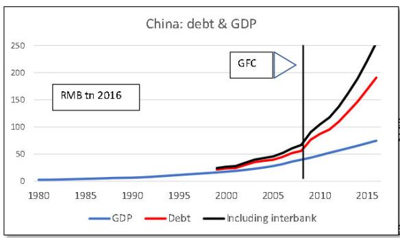 China debt and GDP Oct 2017jpg_Page1