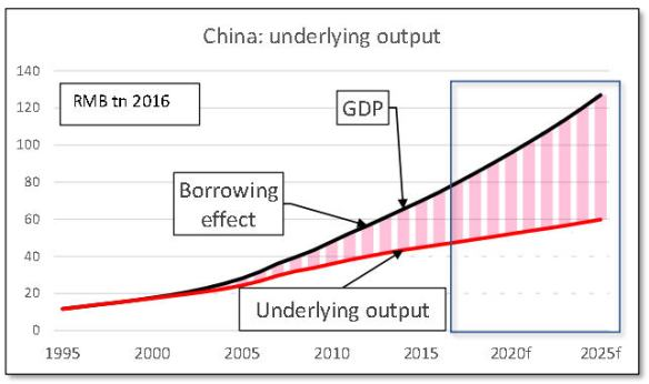 China underlying GDP Oct 2017jpg_Page1
