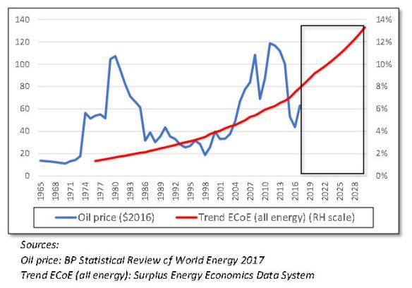 #112 Oil price & energy ECoEjpg_Page1