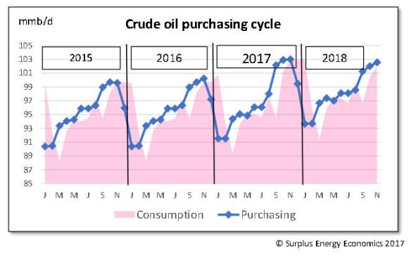 Crude purchasing cyclejpg_Page1