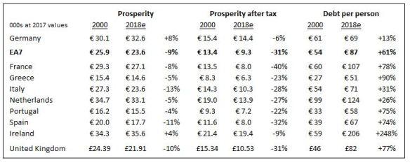Prosp per capita DE EA7 UK