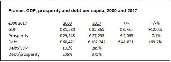 France prosperity snapshot