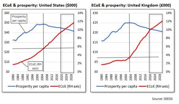 EcoE & prosp US UK