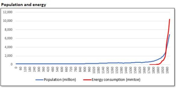 Population and energy