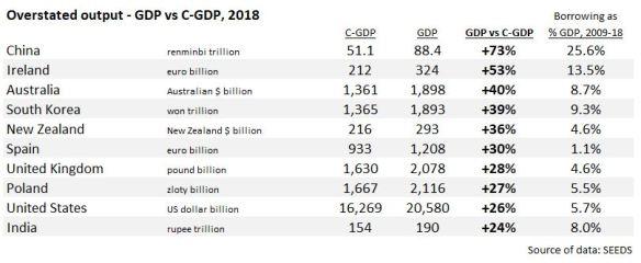 #157 SEEDS C-GDP