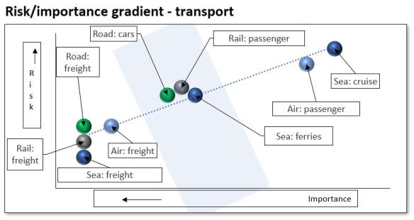 Scatter transport