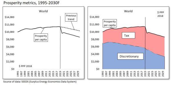 1. Prosperity metrics