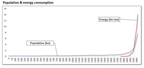 175-1 Población & amp;  energía