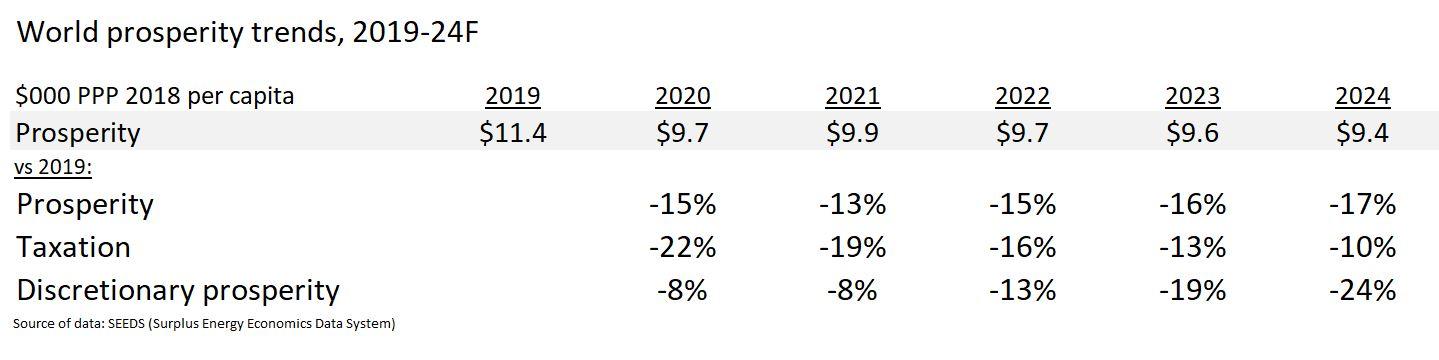 1A prosperity metrics