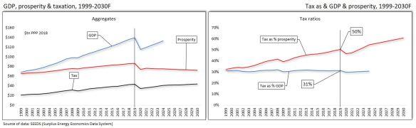 4 Tax charts