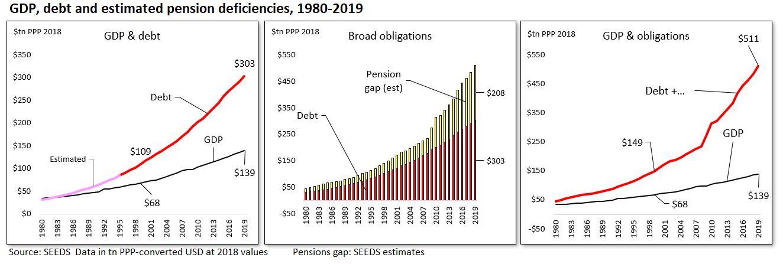 GDP & obligations