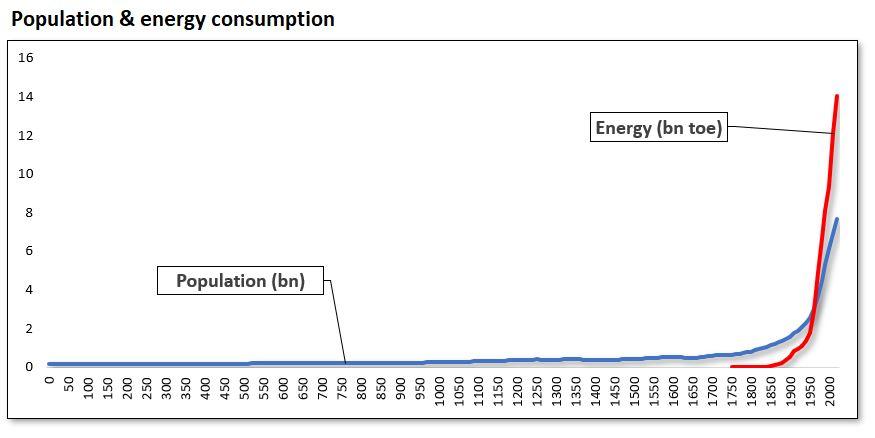 Population & energy