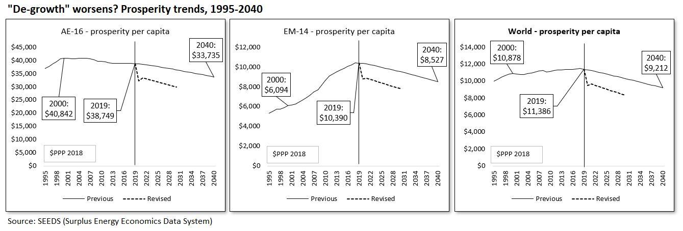 Prosperity trends