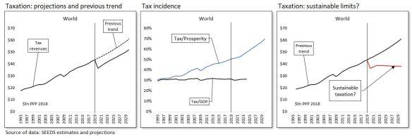 #177 Fig. 6 world tax